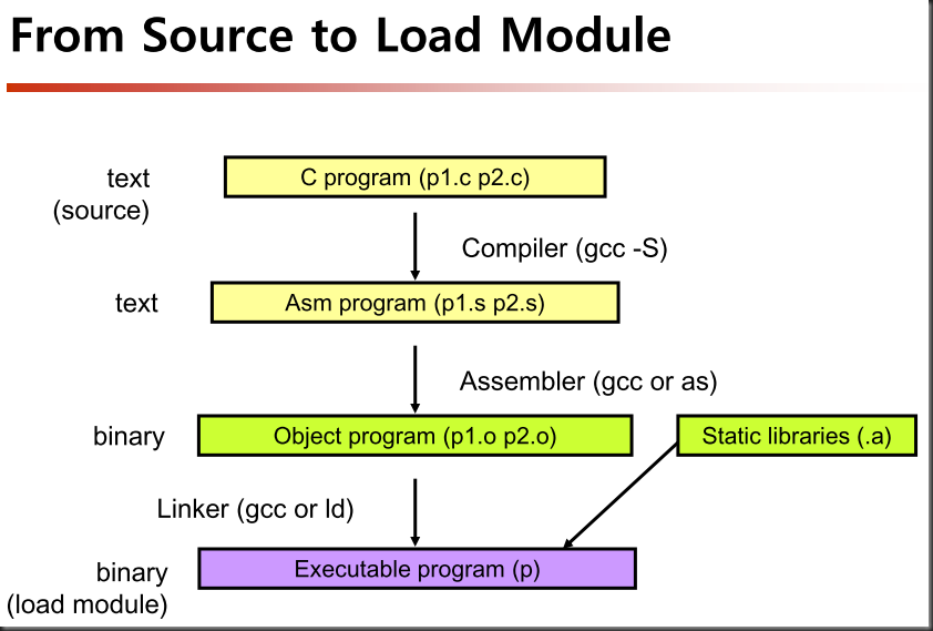 From Source To Load Module