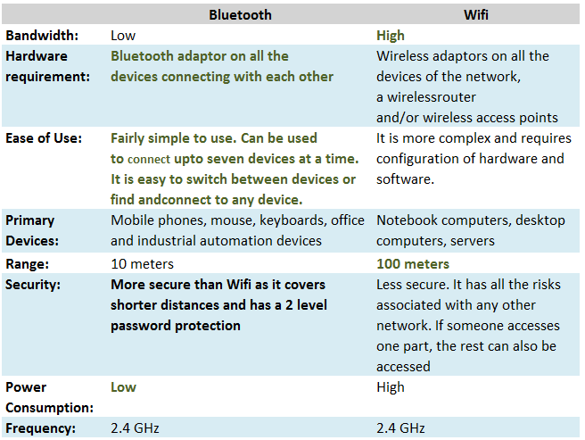 Difference between Bluetooth Classic and WiFi