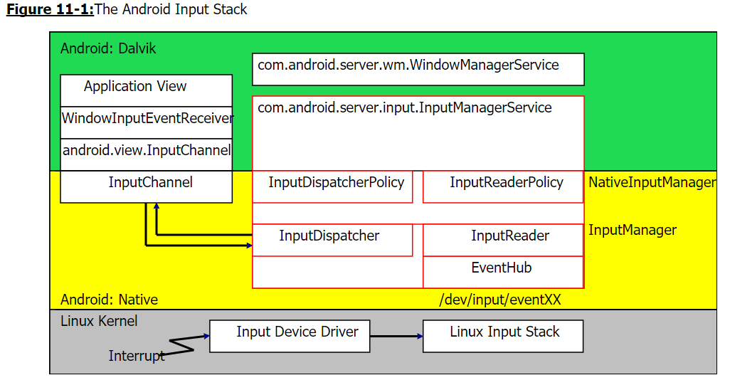android_input_stack.PNG