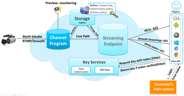streaming-diagram